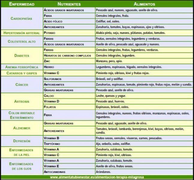 Combinaciones sanas de alimentos