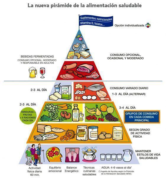 Las dietas saludables.