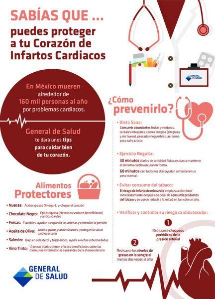 La prevención del infarto de miocardio.