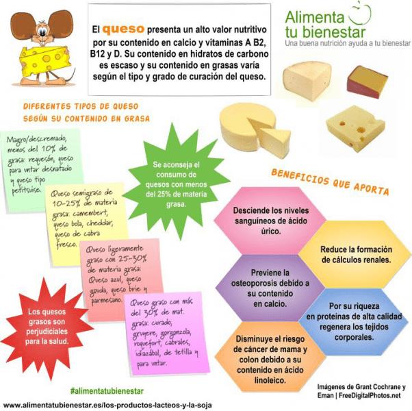 qué tipo de queso es más saludable